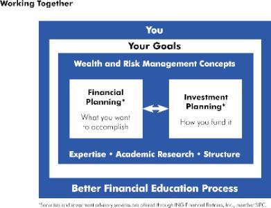 How We Work Together for Retirement Planning at Better Financial Education